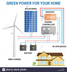 wind generator ac wiring diagrams wiring diagram rules off grid wind generator wiring diagram wiring diagram local diagram small solar panel home wind power