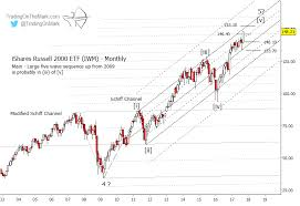 Russell 2000 Index Chart Russell 2000 Index Should Correct Soon Then Climb See It