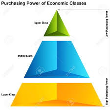 An Image Of Purchasing Power Of Economic Classes Chart