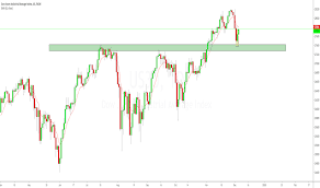 Us Dow Jones Live Chart Us30 Charts And Quotes Tradingview