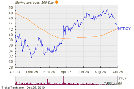 Nintendo Breaks Below 200 Day Moving Average Notable For