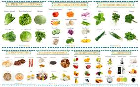 Salad Chart How To Make The Perfect Salad A Visual Guide Healthworks