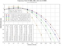 Hornady Bc Chart Varmint Als Field Testing The 17 Hmr