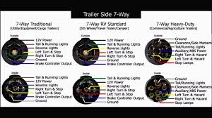 wiring diagram 7 way rv blade wiring diagram wire 7 way rv blade 7 way semi trailer plug wiring diagram at 7 Way Wiring Diagram