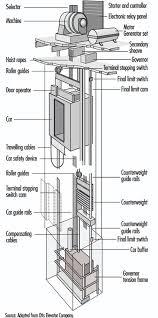 elevators escalators and hoists cce093f1