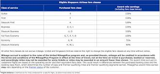 Singapore Airlines United Airlines Mileage Chart Travel Tips