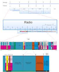 Vhf Spectrum Chart File Electromagneticspectrum Radio Vhf Fm Png Wikimedia