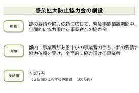 東京 都 感染 拡大 防止 協力 金