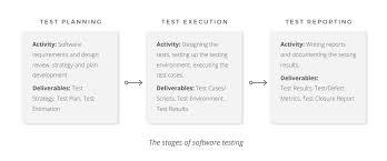 Quality Assurance Quality Control And Testing Altexsoft