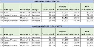 Notice Cme Margin Changes For British Pound Futures Bp