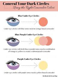 Pay Particular Attention To The Undertone Of Your Under Eye
