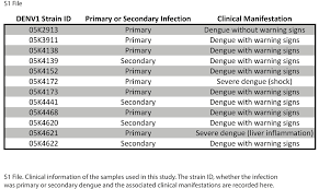 analysis of dengue virus genetic diversity during human and s1 file clinical information of the samples used in this study