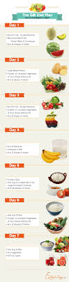 Fruit And Vegetable Diet Chart For Weight Loss Gm Diet Is It The Best Plan For Weight Loss In 7 Days