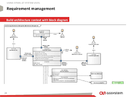 sysml for embedded system engineering academy camp 2015 24 24 requirement management build architecture context block diagram using sysml at system