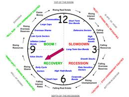 Cyclical Investing And Trading Chart Timing Market And Economic Cycle Phases All Things Stocks