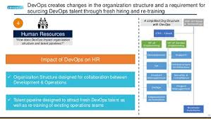Devops Org Chart Building A Devops Organization
