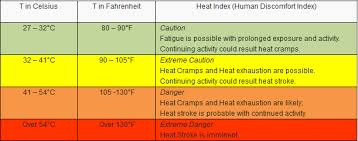 Heat Exposure Chart Heat Index Over 41 Degrees In Several Areas Across Phl