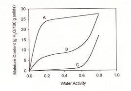 Moisture Content Water Activity Lab Cat
