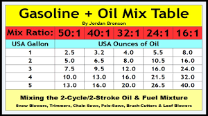 gasoline oil mixture chart table 50