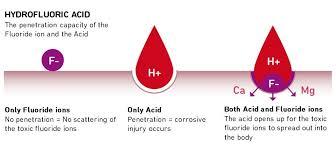 Zs 1033 Anti Hf Hydrofluoric Acid Resistant Anti Corrosion Paint