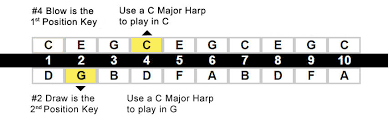 Cross Harp Key Chart Understanding 1st 2nd Position Lee Oskar Harmonicas