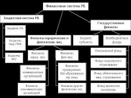 Финансово бюджетная система Республики Башкортостан Реферат Рисунок 1 Финансовая система Республики Башкортостан