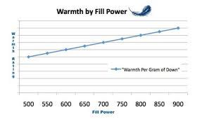New Tech Makes Warm Coats Thinner X Ability Bodycoats