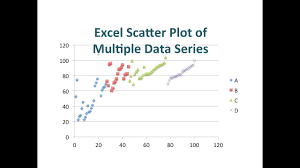 Excel Charts Multiple Data Sets Scatter Plot Of Multiple Data Series In Excel For Mac