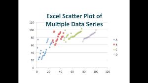 Scatter Plot Of Multiple Data Series In Excel For Mac