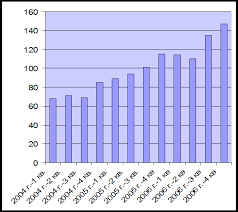 Дипломная работа Организация кредитования юридических лиц в  Однако следует отметить что в общем по всем филиалам ОАО АКБ РОСБАНК в России наблюдается резкий скачок объемов кредитования по Программе кредитования
