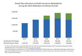 Dental Benefits Basics Whydental Org