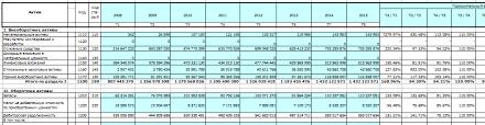 Финансовый анализ предприятия по балансу Лист Баланс  Лист Баланс Горизонтальный и вертикальный анализ баланса