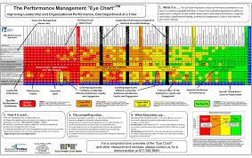 Baptist One Chart Right People Right Roles Performance Management Eye Chart