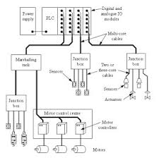 verwer training and consultancy ltd tutorial introduction to foundation fieldbus cable color code at Foundation Fieldbus Wiring Diagram
