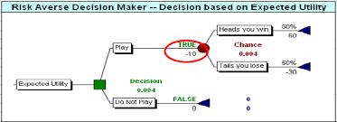 Pmi Decision Making Chart Pmi Decision Making Chart Www Bedowntowndaytona Com