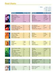 Food Table Chart Food Calorie Chart Calorie Chart Food