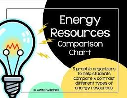 Natural Resources Energy Resources Energy Resources