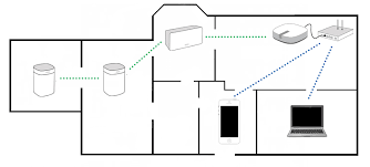 choosing between a standard and boost setup in the diagram above the green line illustrates how sonos operates on a dedicated wireless network that is separate from your home s wifi network