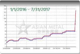 V2o5 Price Chart The Vanadium Bull 500 And One Vanadium Stock That Few