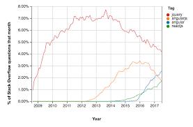 The Brutal Lifecycle of JavaScript Frameworks - Stack Overflow Blog