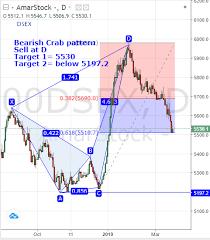 Dse Index Chart Chart Mart Dse X