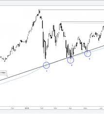 Dow Jones Chart Dow Jones Chart Triangulating S P 500 Has Eyes For New