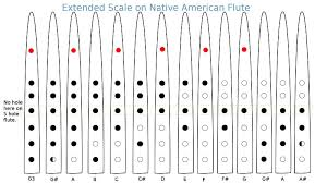 Native American Flute Notes Chart Music Native American Flute Fingering Tin Whistle Flute