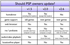 Mp3 Player Comparison Chart Comparison Chart On Psp Updates Should We Upgrade Our Sony