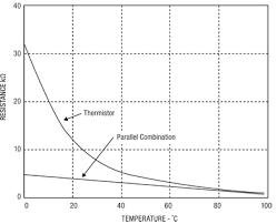 Rtds Ptcs And Ntcs Temperature Sensors Digikey