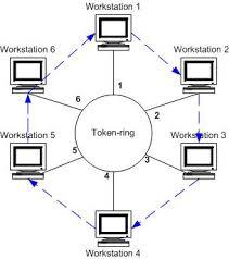 Курсовая работа Построение локальной вычислительной сети  Рисунок 4 логическая схема топологии типа token ring