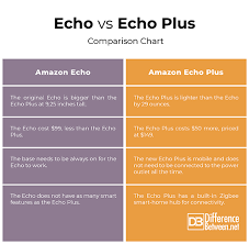 Echo Comparison Chart Difference Between Echo And Echo Plus Difference Between