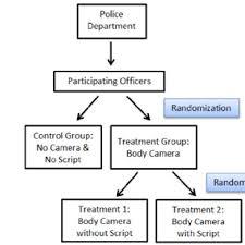 Flow Chart Of Randomization In The Body Worn Camera