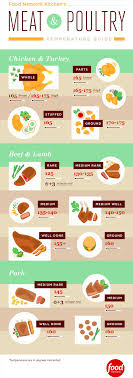 Servsafe Refrigerator Storage Chart Proper Food Storage Chart Servsafe Best Picture Of Chart
