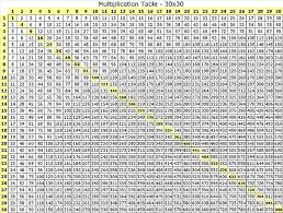 Multiplication Chart To 30 Multiplication Table 30x30 Flickr Sharing Multiplication